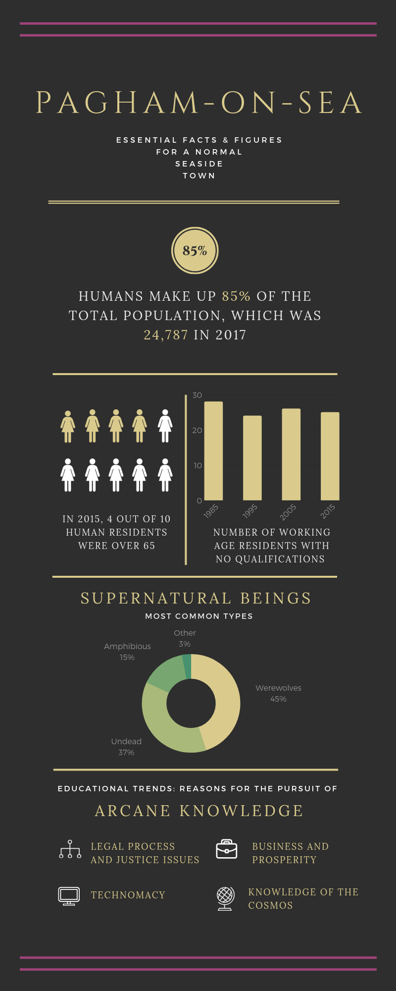 Classic Gold and Black Infographic.png